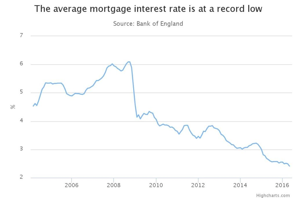 Pre-Brexit UK Mortgage Rates