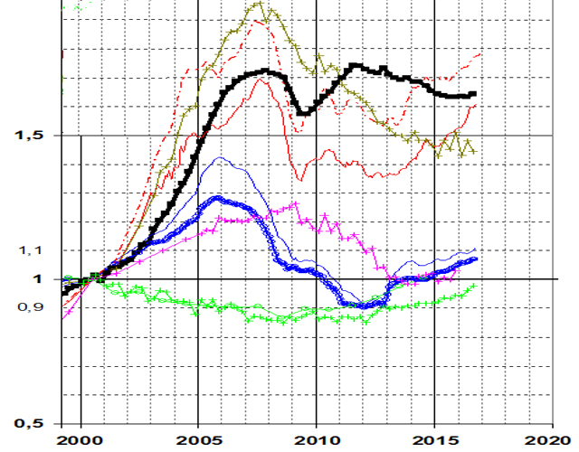 Ratio Comparison. Thick Blue Line Represents U.S. and Thick Black is France (Source: CGEDD)