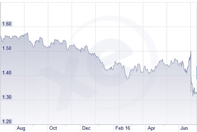 1-year: Pound against the dollar